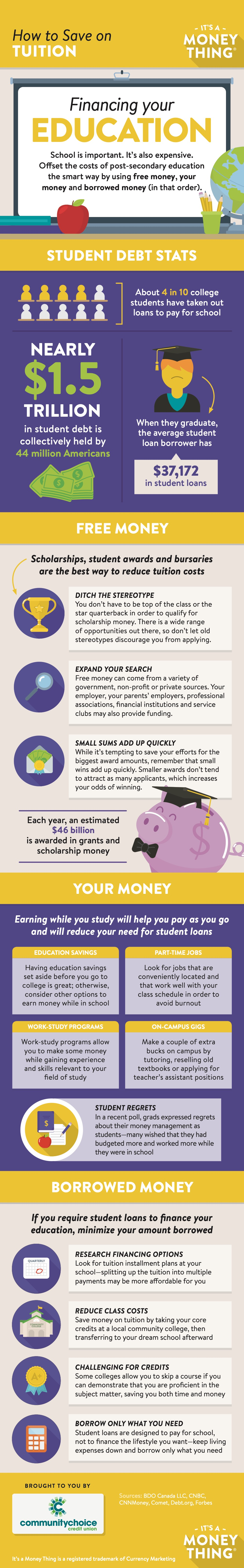 Financing Your Education infographic