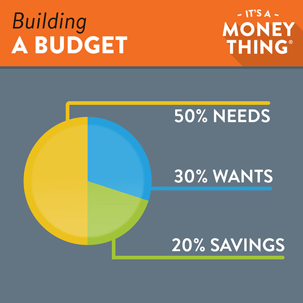 image for Building a Budget blog post