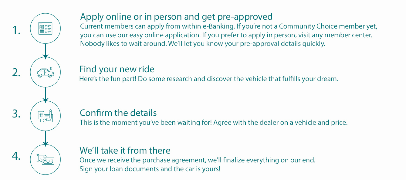 Auto Loan Application Process